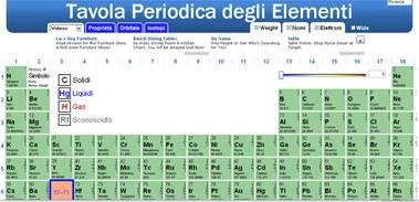 La tavola periodica degli elementi online mondo gratis for Ptable online